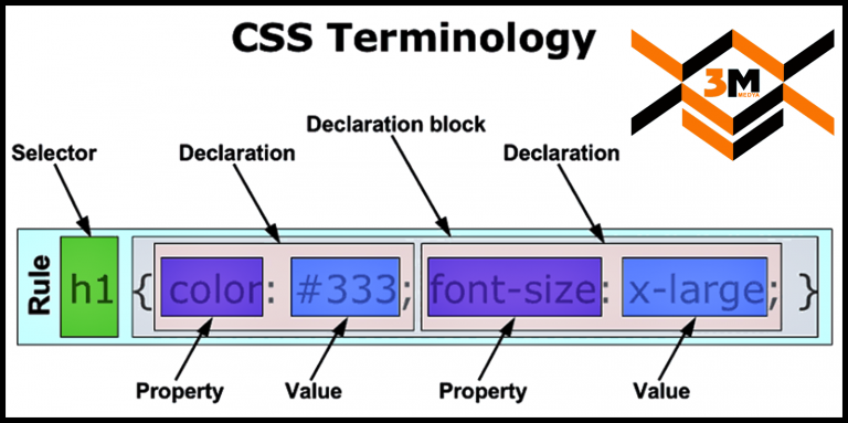 CSS Cascading Style Sheets media3m 1520x758