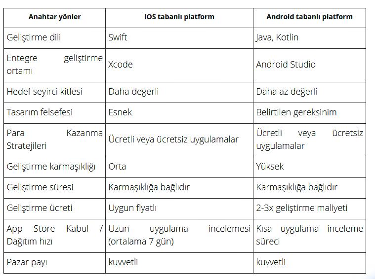 Android ve iOS Karşılaştırma